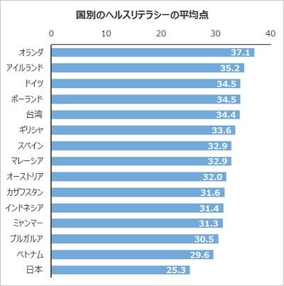 国別のヘルスリテラシーの平均点