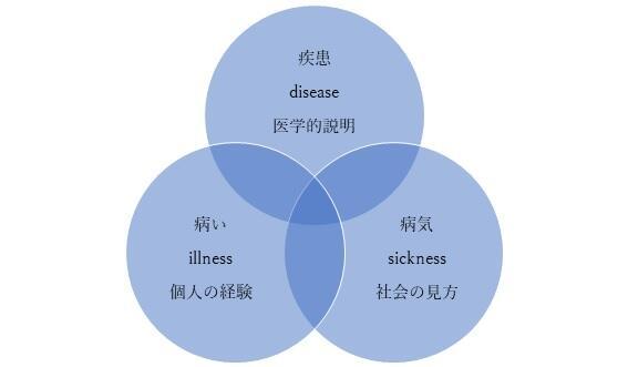 diseaseillnesssickness.jpg